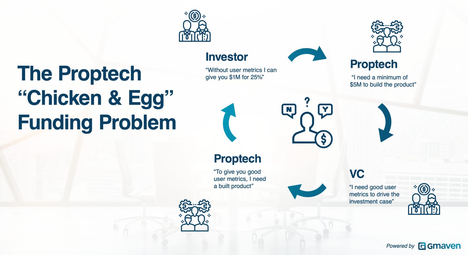Proptech chicken and egg