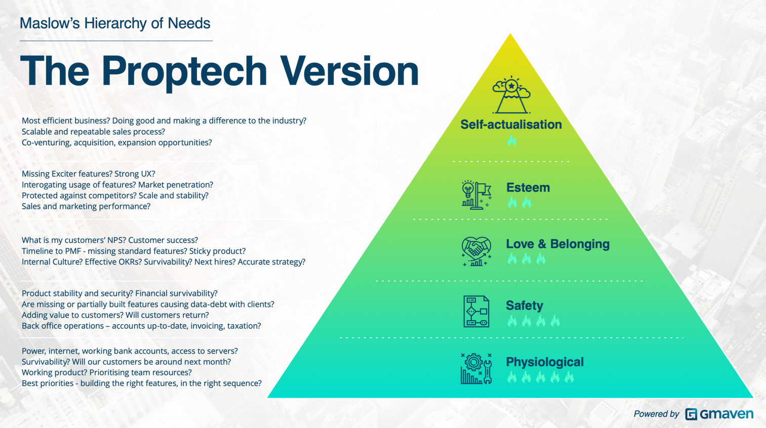 Maslow hierarchy of needs tech startup